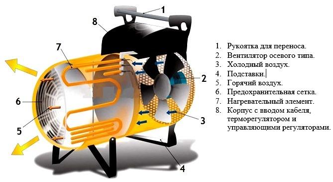 Обогреватели на дизельном топливе