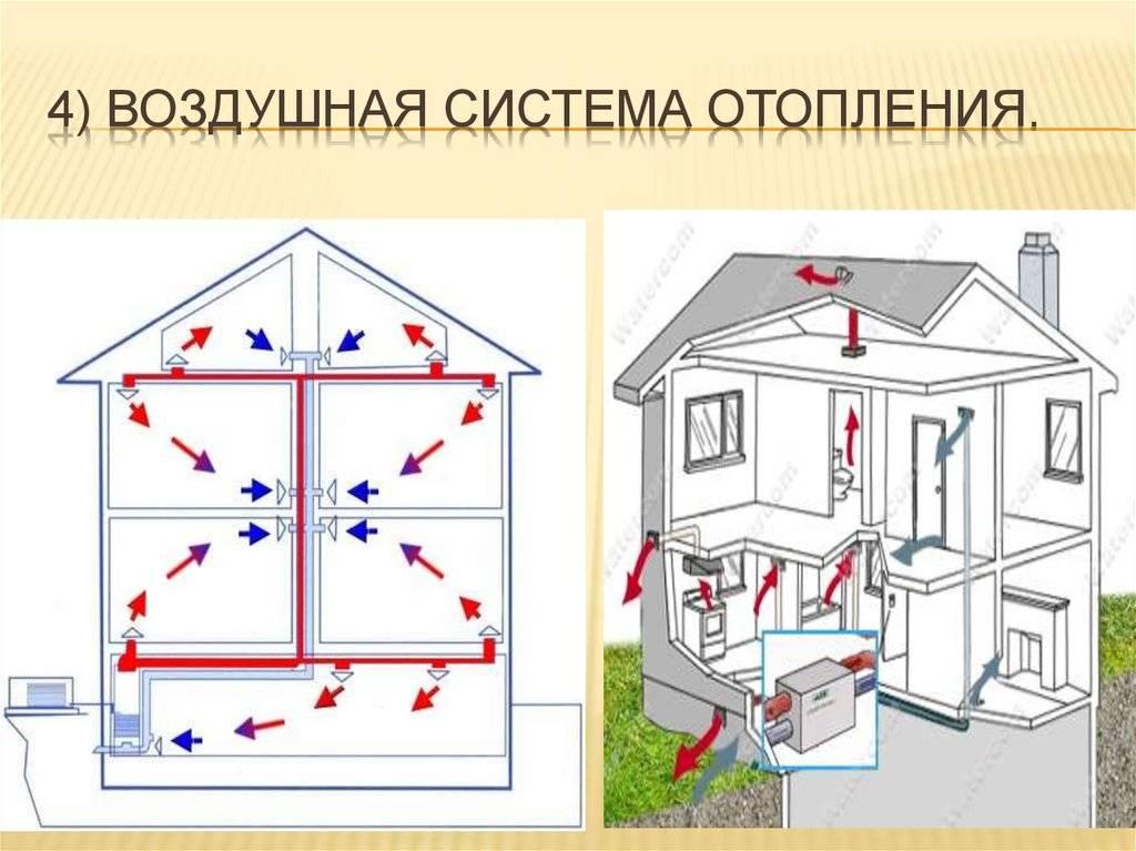 Воздушное отопление: устройство системы для частного загородного дома, расчет расхода, камин и другие варианты оборудования