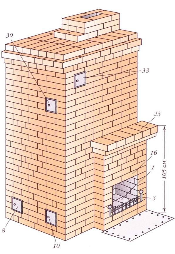 Печь и камин в каркасном доме - устройство и особенности
