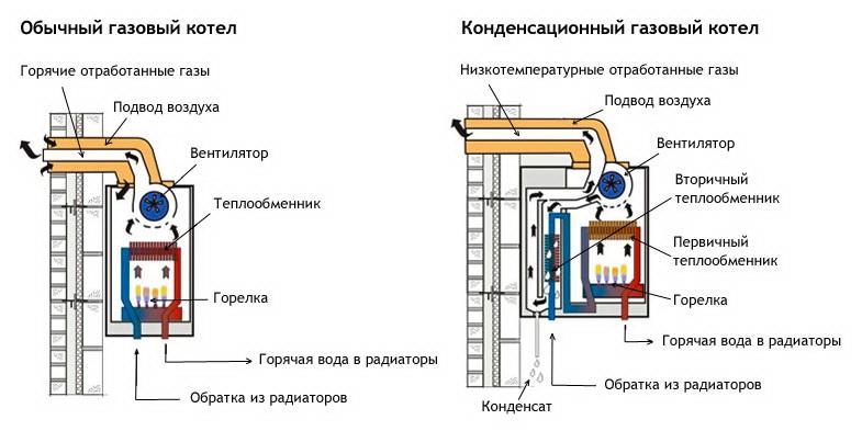 Принцип работы двухконтурного газового котла: устройство оборудования, как правильно подобрать отопитель