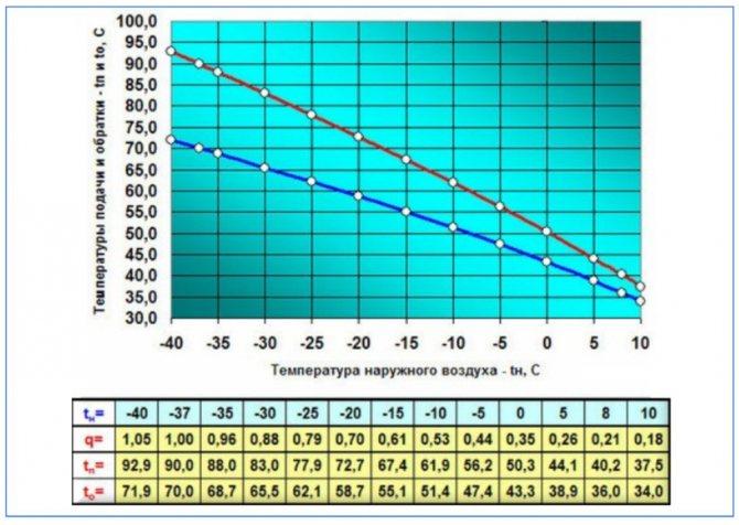 Температура радиаторов отопления в квартире — норма