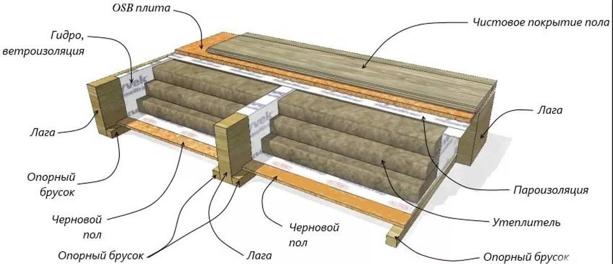 Как утеплить деревянный пол: утепление, чем утеплять полы без демонтажа старого покрытия, лучшие утеплители (пенополистирол,керамзит и др.), техника утепления по лагам
