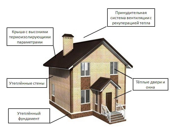 Теплый пол в доме: системы отопления, их плюсы и минусы, нюансы выбора и особенности монтажа