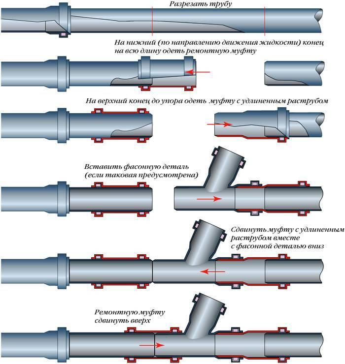 Выбираем трубы для водоснабжения