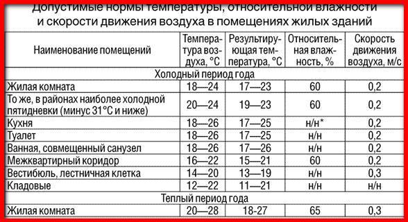 норма температуры в помещении