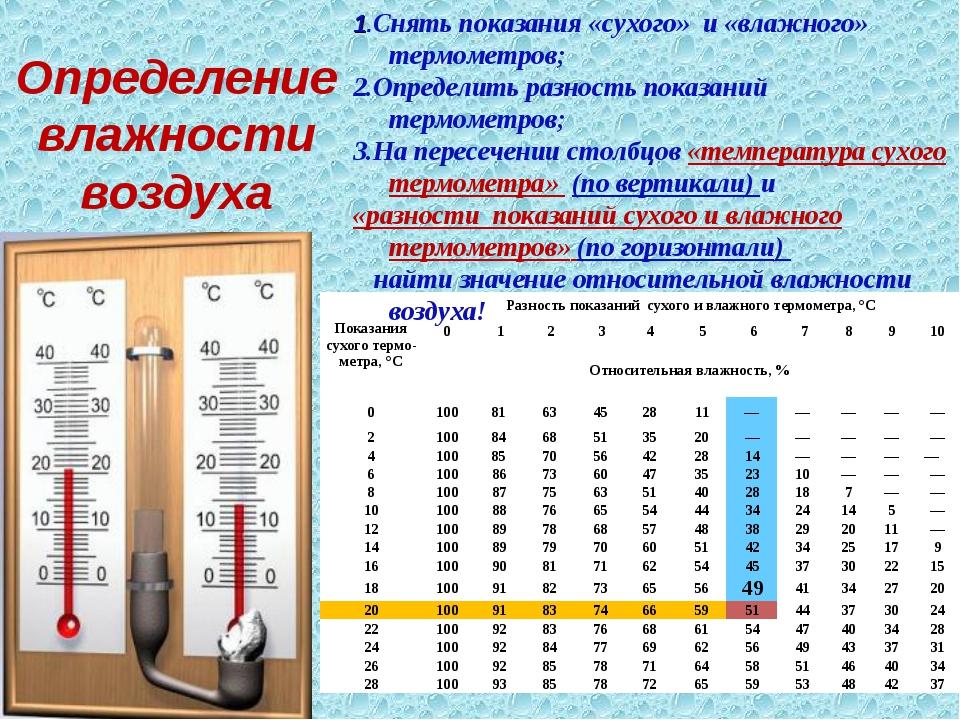 Как определить влажность воздуха в квартире: обзор возможных способов