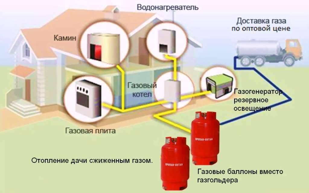 Газификация, подключение газа в новой москве