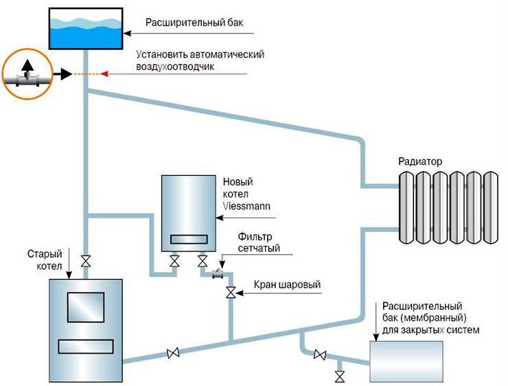 После реконструкции системы отопления «кипит» котёл: что делать? почему газовый котел закипает, перегревается быстро закипает вода в системе отопления