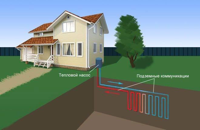 Тепловые насосы: недостатки, преимущества, проблемы и выгоды, виды тн