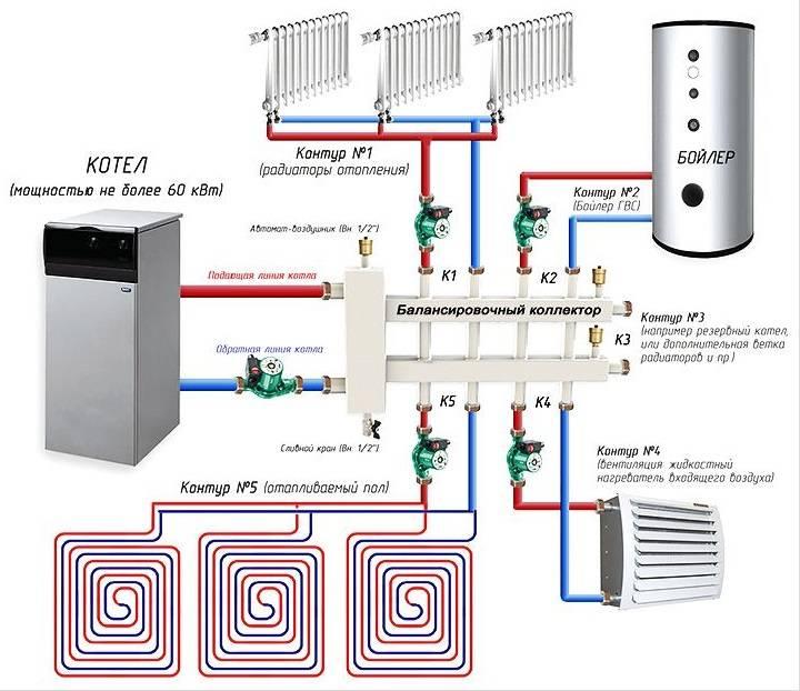 Коллекторная отопительная система - принципы устройства, правила проектирования и монтажа