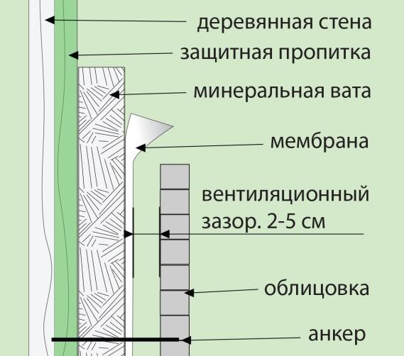 Вентиляция в каркасном доме: естественная, принудительная, приточно-вытяжная