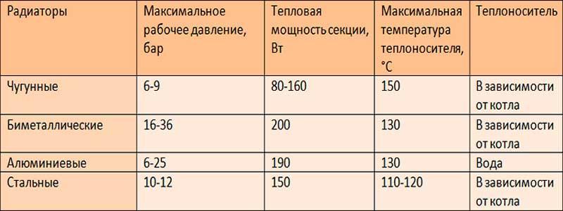 Размеры и тепловая мощность чугунных радиаторов
