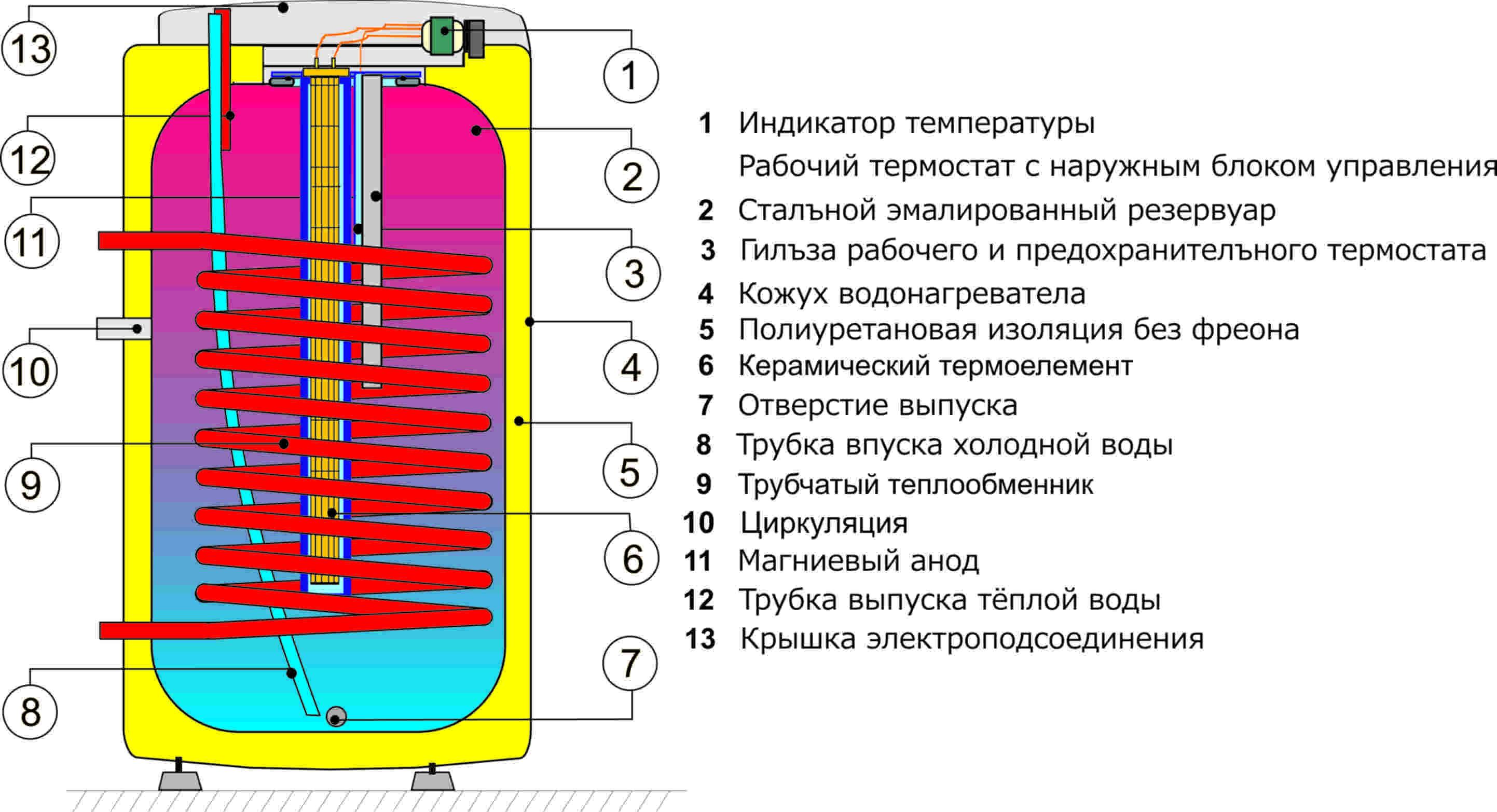 Выбор настенного или напольного бойлера косвенного нагрева: принцип работы