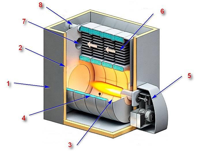 Бытовые котлы на жидком топливе длительного горения: виды, обзор моделей, преимущества и недостатки