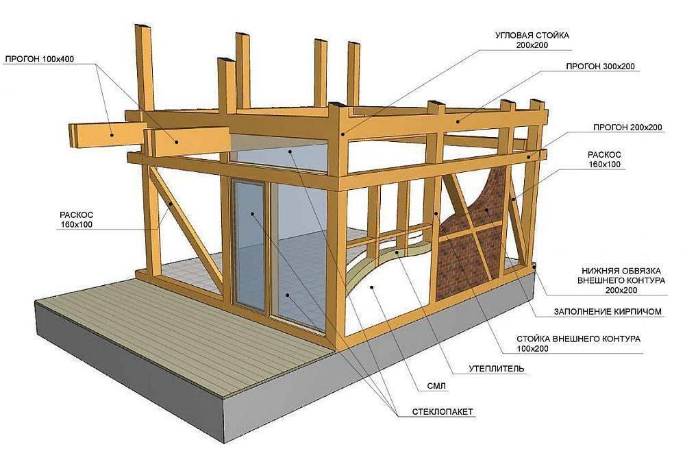 Каркасный дом своими руками: пошаговая инструкция сборки с фото - построй дом сам