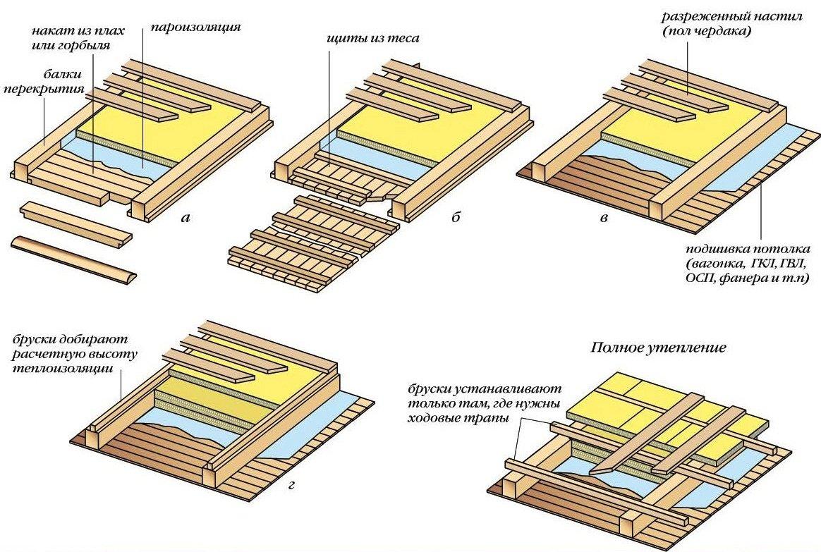 Утепление чердачного перекрытия по железобетонной плите