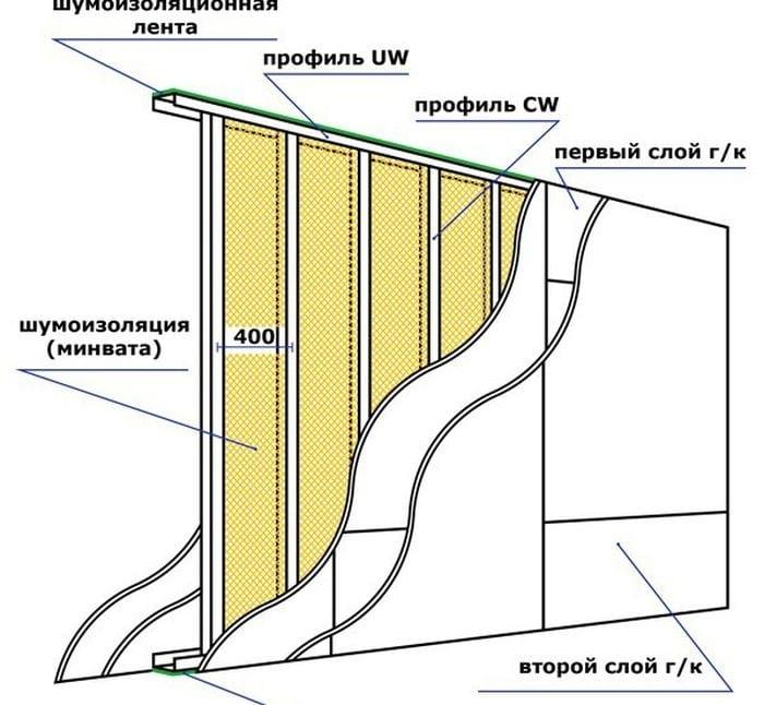 Звукоизоляция перегородок из гипсокартона с использованием звукоизолирующего гипсокартона