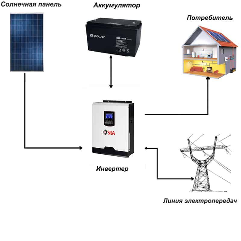 Современное уличное освещение на солнечных батареях: условия работы и области применения
