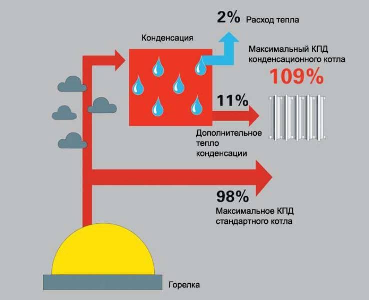 Конденсационный газовый котел: принцип работы, преимущества | гид по отоплению