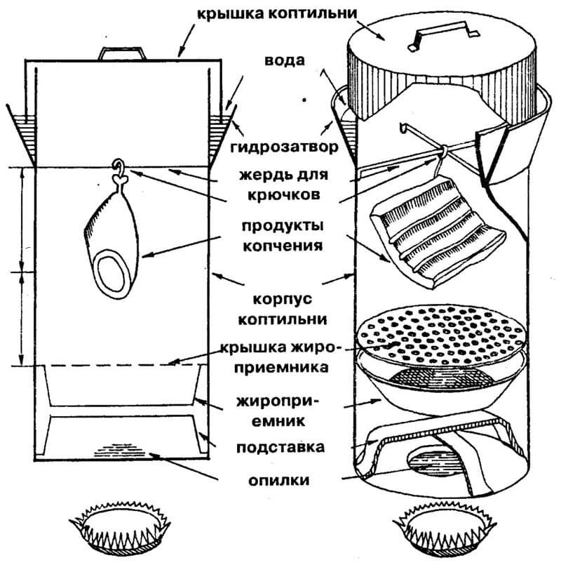 Коптильный шкаф своими руками из дерева и металла: чертежи, схемы с размерами