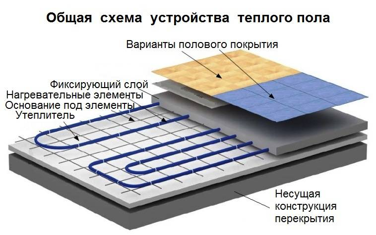 Водяной теплый пол под плитку: укладка своими руками!