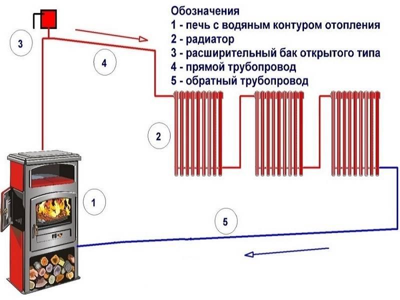 Кирпичная печь с водяным контуром для отопления дома: особенности и разновидности