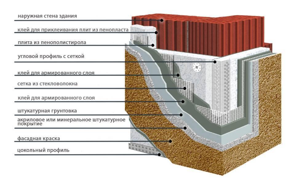 Утепление дома пенопластом своими руками: технология монтажа