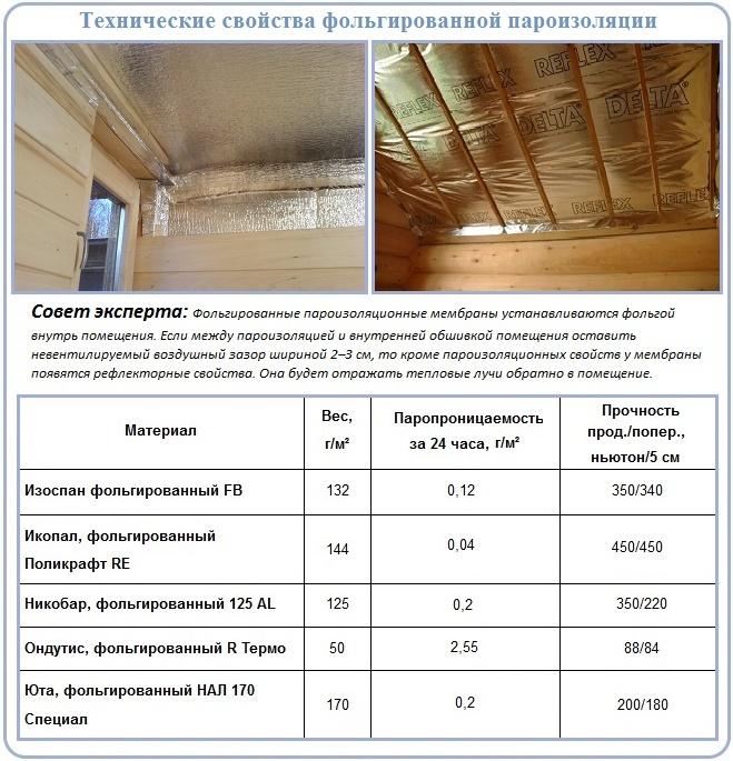 Пароизоляция для потолка в деревянном перекрытии: какой стороной укладывать пленку, как правильно, материалы и виды пароизоляция для потолка в деревянном перекрытии: какой материал выбрать – дизайн интерьера и ремонт квартиры своими руками
