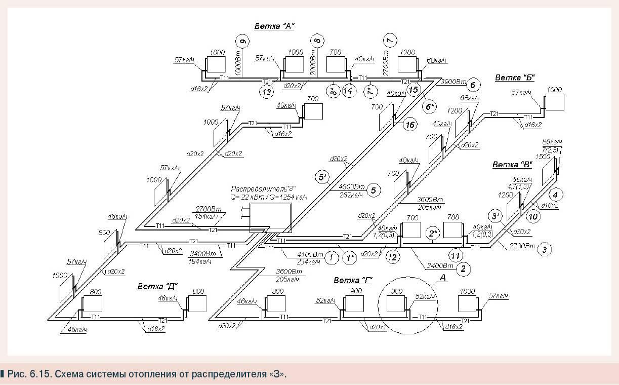 Гидравлический расчет системы отопления - видео руководство и обзор программ для расчета