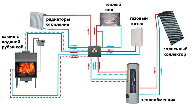Печь-камин с водяным контуром: топ-10 лучших моделей для дачи, обзор характеристик, достоинства и недостатки устройств