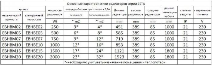 Как рассчитать мощность конвектора по площади помещения - инженер пто