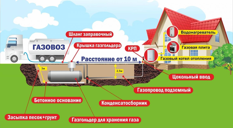 Газгольдер в дом, плюсы и минусы отопления дома газгольдером