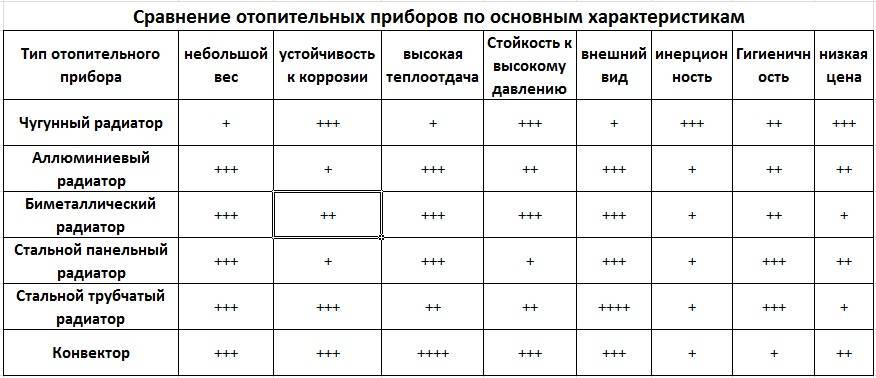 Расчет батарей отопления на площадь