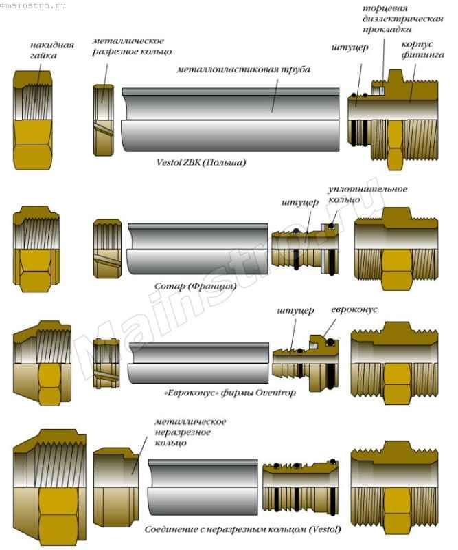 Американка для полипропиленовых труб: виды, преимущества и монтаж