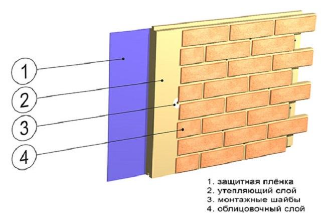Панели фасадные для наружной отделки стен — виды, характеристики, монтаж