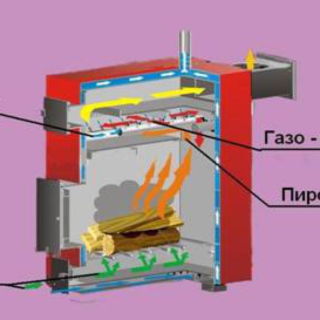 Как сделать пиролизную печь для дома - видео-инструкция. жми!