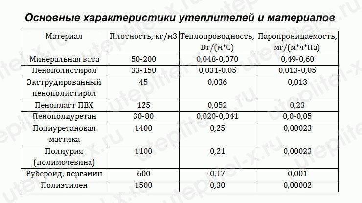 """""""техноплекс"""" 50 мм: характеристики, отзывы"""