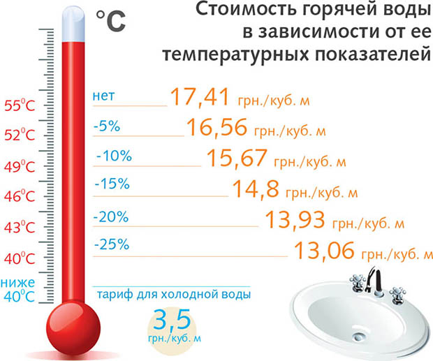 Температура холодной воды из-под крана по нормативу