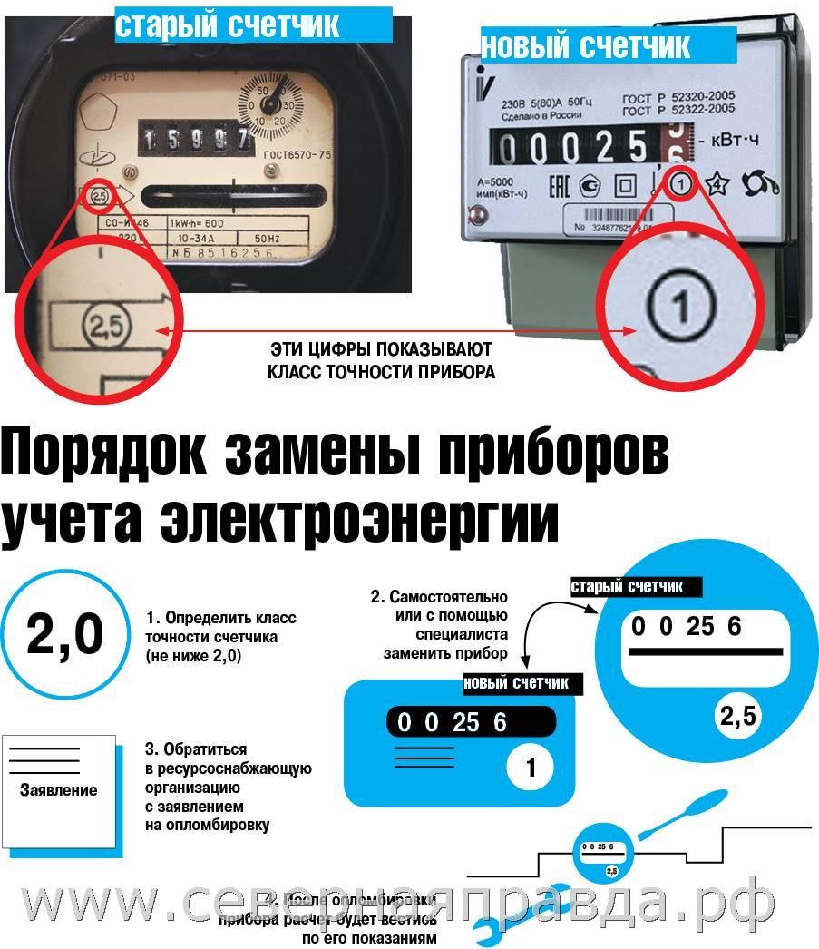Как снять показания счетчика электроэнергии: однотарифного, многотарифного