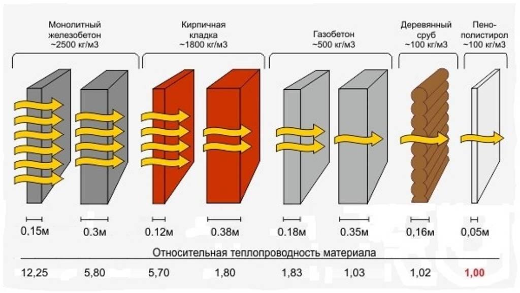 Сравнение теплоизоляции стеновых материалов