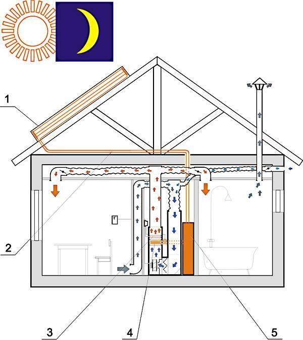 Воздушное отопление частного дома своими руками: обогрев теплым воздухом