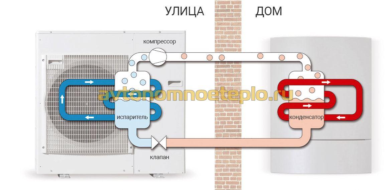 Все про тепловой насос типа воздух-воздух + обустройство воздушного отопления