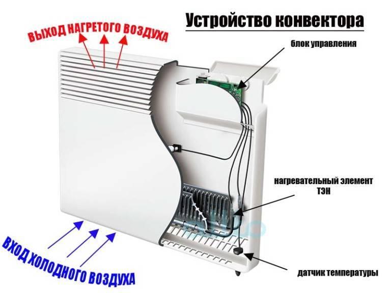 Электрический конвектор отопления: каким техническим характеристикам должен отвечать хороший обогреватель