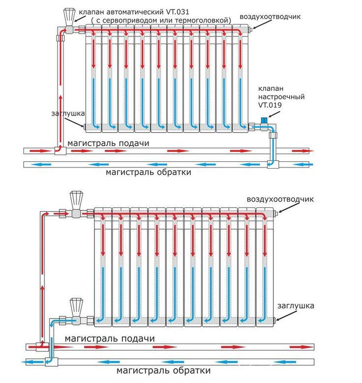 Эксплуатация радиаторов отопления