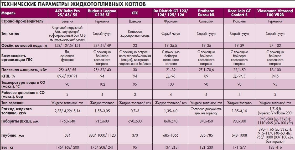 Электропотребление газового котла: сколько электричества нужно для работы стандартного оборудования